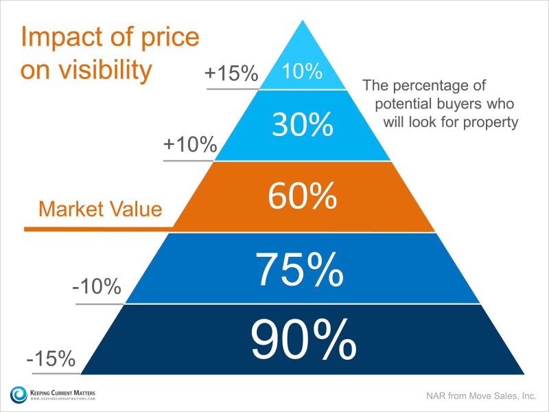Pricing pyramid 2